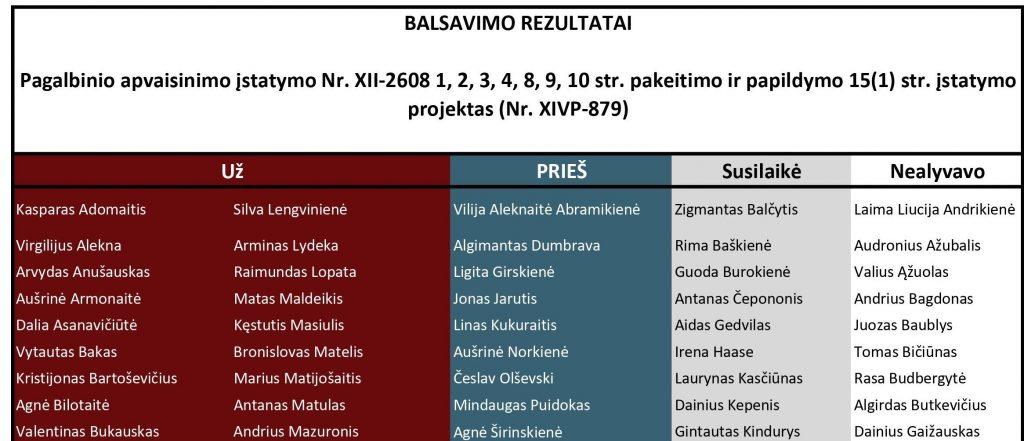 Balsavimas dėl pritarimo po pateikimo Pagalbinio apvaisinimo įstatymo pakeitimo projektui