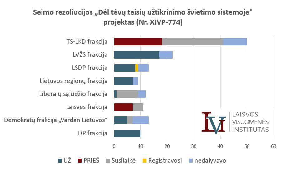"""Balsavimas dėl Seimo rezoliucijos """"Dėl tėvų teisių užtikrinimo švietimo sistemoje"""" projekto (Nr. XIVP-774)"""